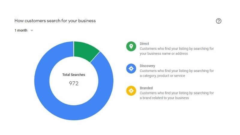 how-customers-search-for-your-business