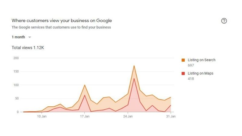 where-customers-view-your-business-on-google